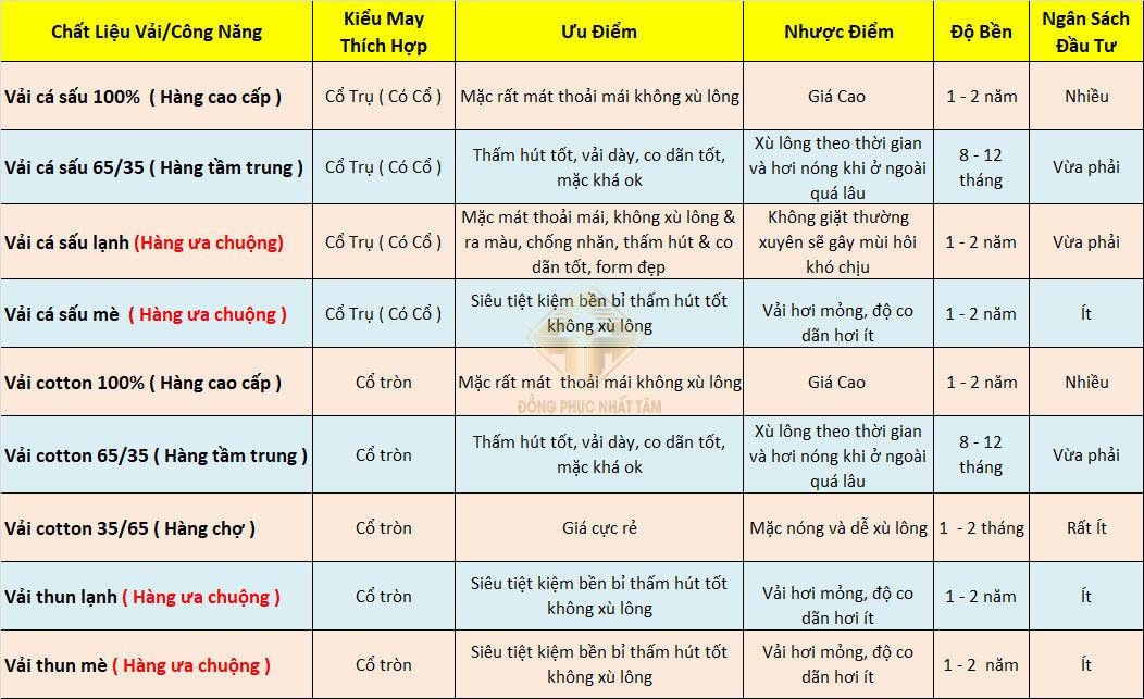 Bang Phan Tich Vai May Ao Dong Phuc