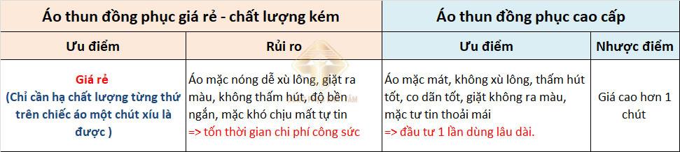 Phan Biet Ao Thun Dong Phuc Gia Re Va Cao Cap